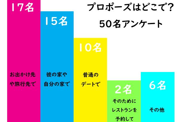 【プロポーズエピソード】③普通のデート編(18人)-アンケート結果と体験談